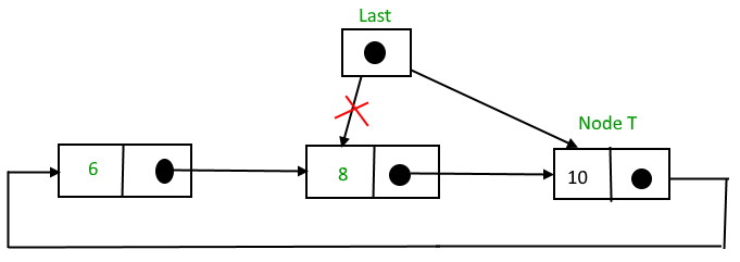 Circular Singly Linked List | Insertion - GeeksforGeeks