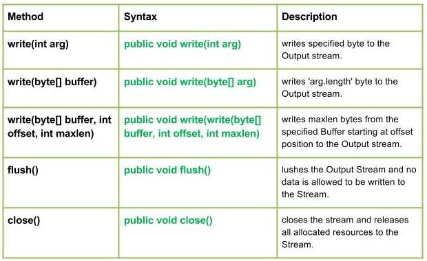 FilterInputStream and FilterOutputStream Class