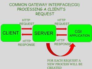 Introduction To Java Servlets Geeksforgeeks