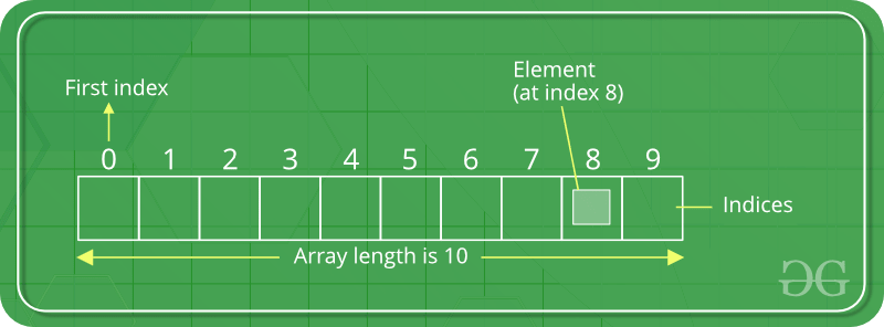 list-dart-programming