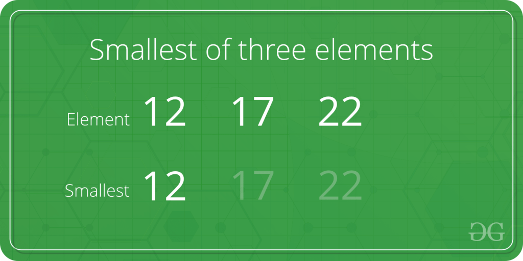 Program to find the smallest element among three elements