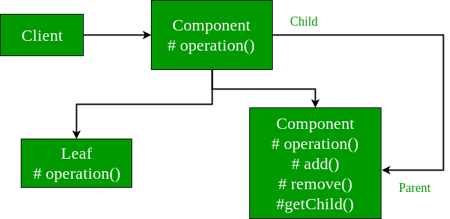 Composite-Design-UML
