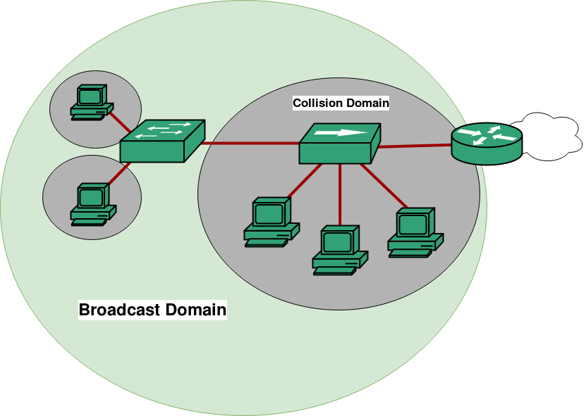Outstanding Computer Network Collision Domain And Broadcast Domain Geeksforgeeks Wiring 101 Capemaxxcnl