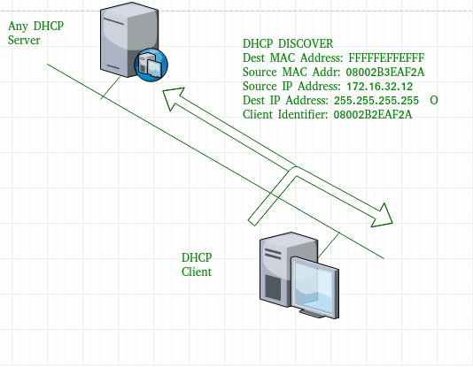 Dynamic Host Configuration Protocol (DHCP) - GeeksforGeeks