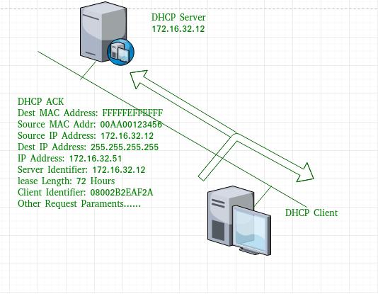 Dynamic Host Configuration Protocol Dhcp Geeksforgeeks
