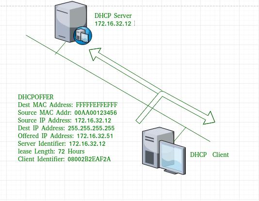 Dynamic Host Configuration Protocol (DHCP) - GeeksforGeeks