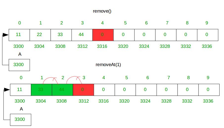 How do Dynamic arrays work? - GeeksforGeeks