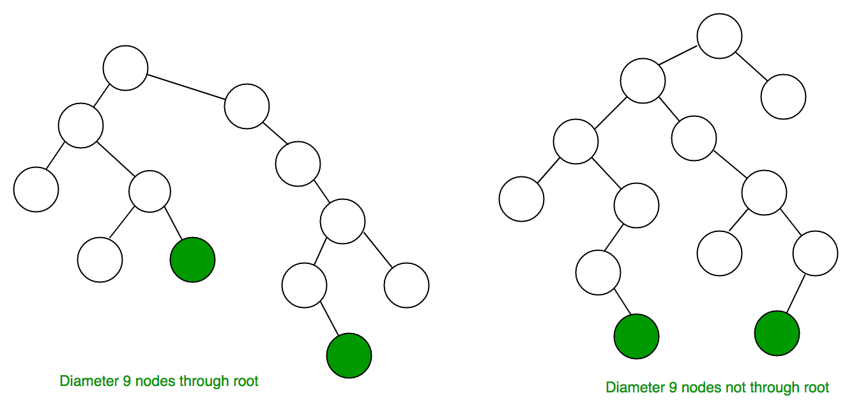 diameter of a binary tree