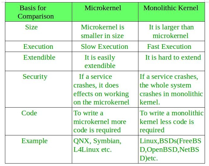 Monolithic Kernel and key differences from Microkernel