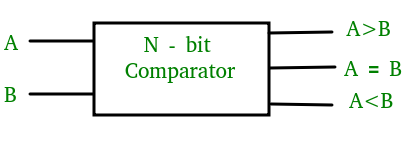 [FPWZ_2684]  Magnitude Comparator in Digital Logic - GeeksforGeeks | 1 Bit Comparator Block Diagram |  | GeeksforGeeks