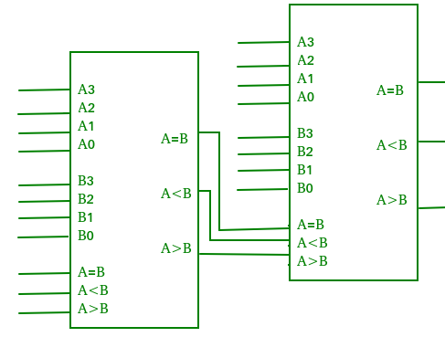 Magnitude Comparator in Digital Logic - GeeksforGeeksGeeksforGeeks
