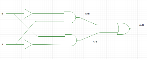 digital logic magnitude comparator geeksforgeeks 4-Bit Magnitude Comparator