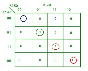 Digital logic   Magnitude Comparator - GeeksforGeeks on