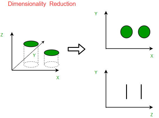 Dimensionality Reduction Algorithms with Example