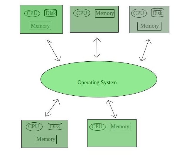 Types of Operating Systems - GeeksforGeeks