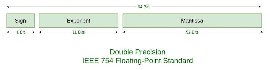 Ieee Standard 754 Floating Point Numbers Geeksforgeeks
