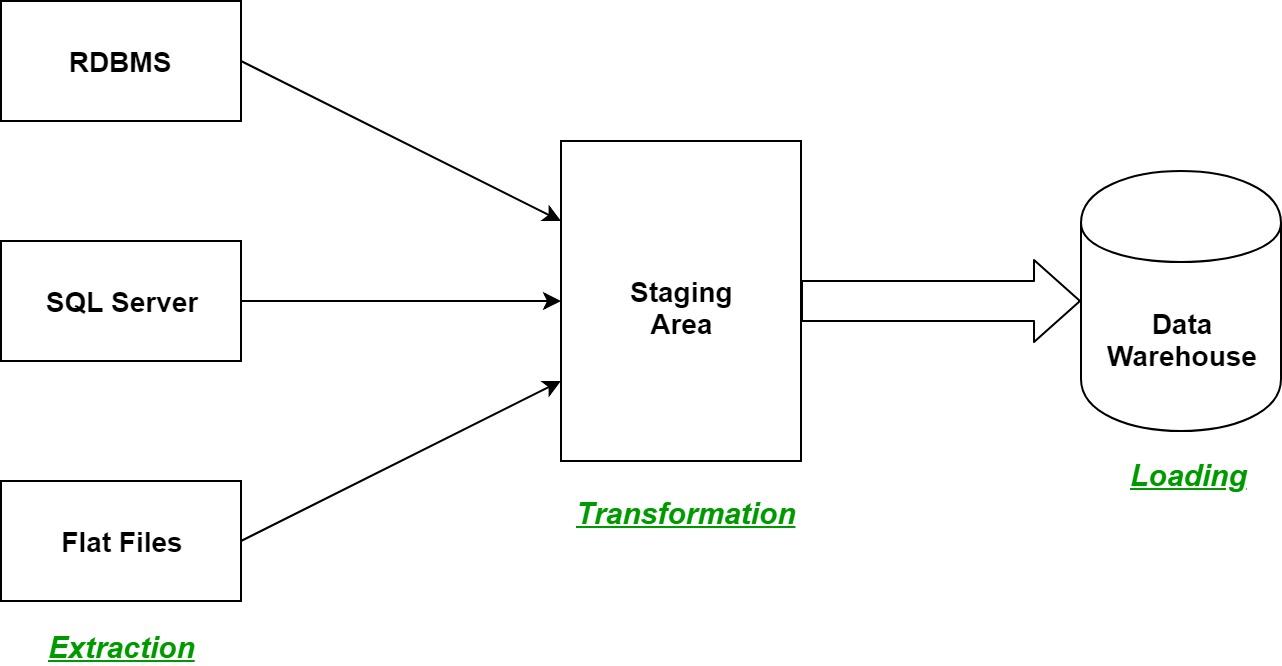 etl process in data warehouse - geeksforgeeks drawing objects data warehouse diagram  geeksforgeeks
