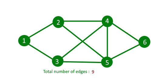 Count number of edges in an undirected graph - GeeksforGeeks