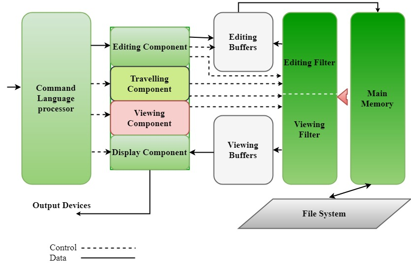 Editors And Its Types In System Programming Geeksforgeeks