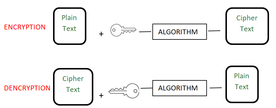 Encryption vs Encoding vs Hashing - GeeksforGeeks