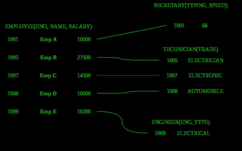 Enhanced ER Model - GeeksforGeeks