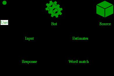 EveMythra-Bot