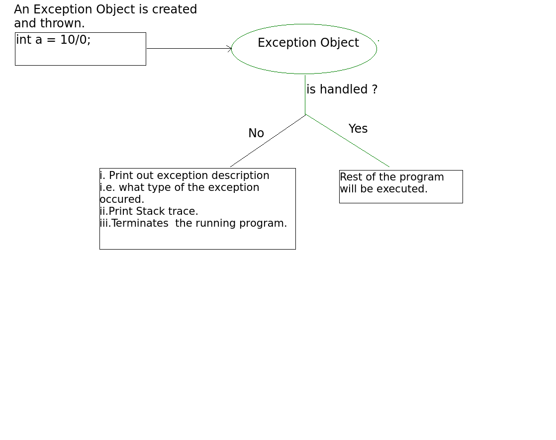Exceptions in Java - GeeksforGeeks