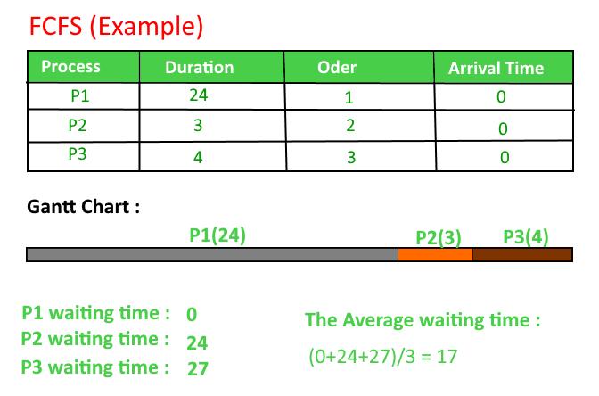 Program for FCFS Scheduling | Set 1 - GeeksforGeeks