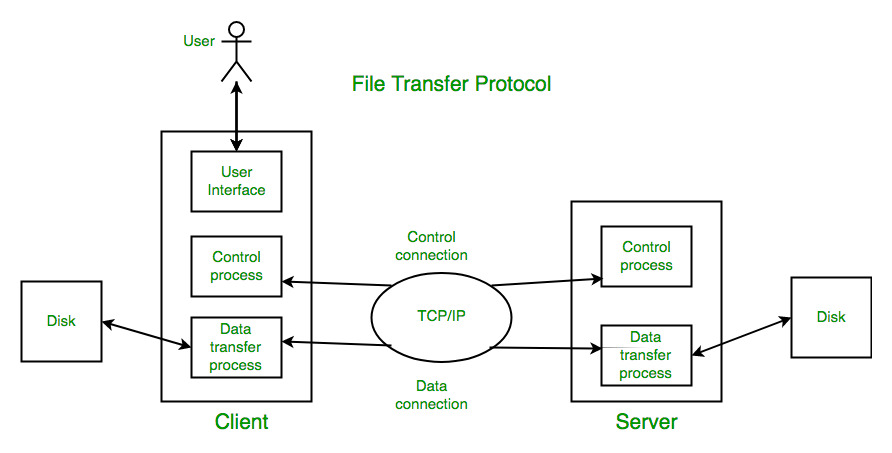 File Transfer Protocol (FTP) in Application Layer
