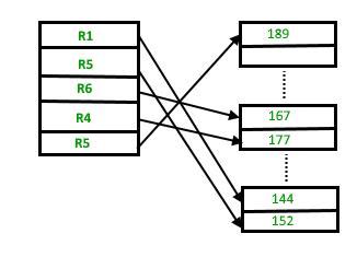 File Organization In Dbms Set 1 Geeksforgeeks