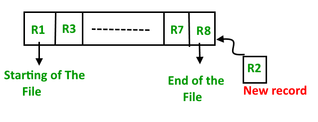 File Organization in DBMS | Set 1 - GeeksforGeeks