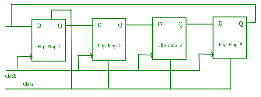 Pleasant Digital Logic Shift Registers Geeksforgeeks Wiring 101 Capemaxxcnl