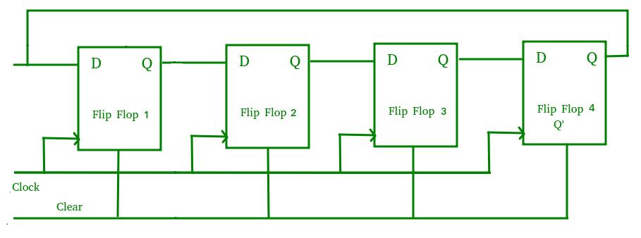 Digital logic | Shift Registers - GeeksforGeeks