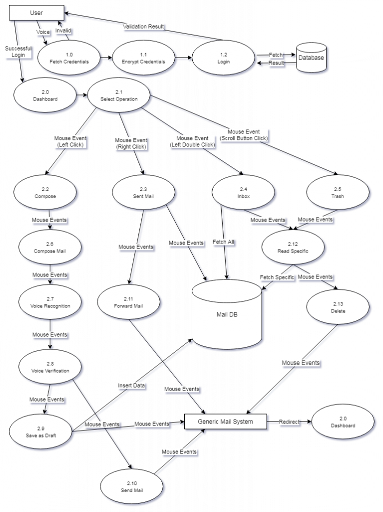 Flow Diagram of Proposed Project