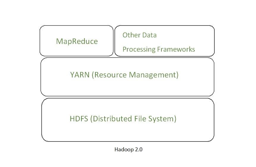 Hadoop 2.0