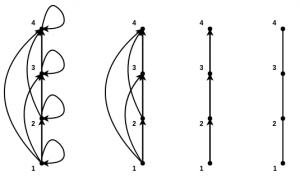 Mathematics Partial Orders And Lattices Geeksforgeeks