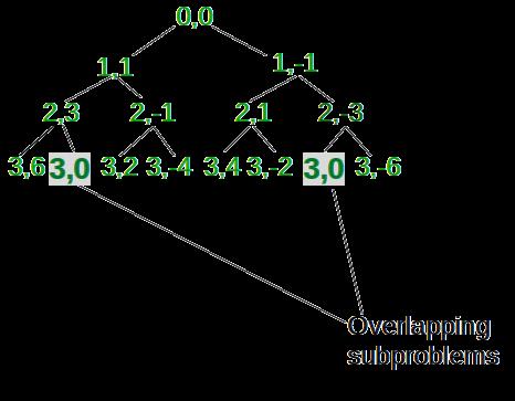 Recursion Tree till index = 3