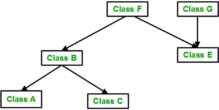 Classes A and C inherit from class B, while classes D and F inherit from class E. Classes B and E, in turn, inherit from class G
