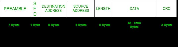 [Image: IEEE-802.3-Ethernet-Frame-Format.png]