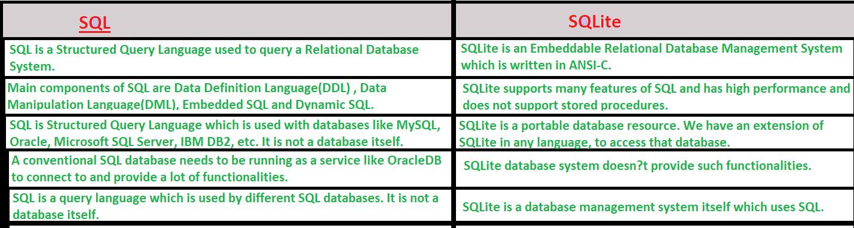 Introduction to SQLite - GeeksforGeeks