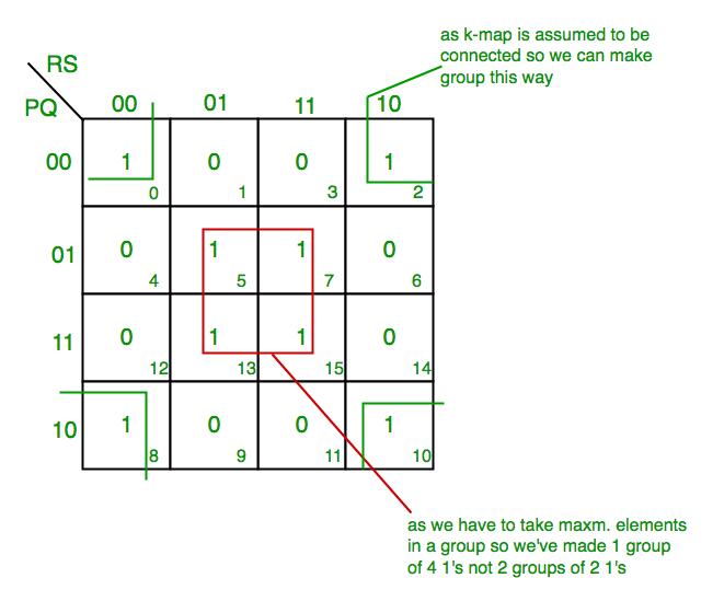 [QNCB_7524]  Introduction of K-Map (Karnaugh Map) - GeeksforGeeks | K Map Logic Diagram |  | GeeksforGeeks