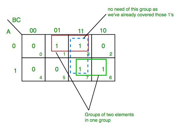 [EQHS_1162]  Introduction of K-Map (Karnaugh Map) - GeeksforGeeks | K Map Logic Diagram |  | GeeksforGeeks