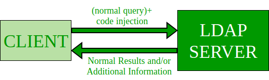 LDAP-Code-Injection-Diagram