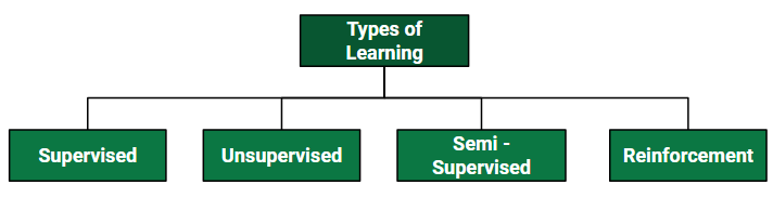 ML | Types of Learning – Supervised Learning - GeeksforGeeks