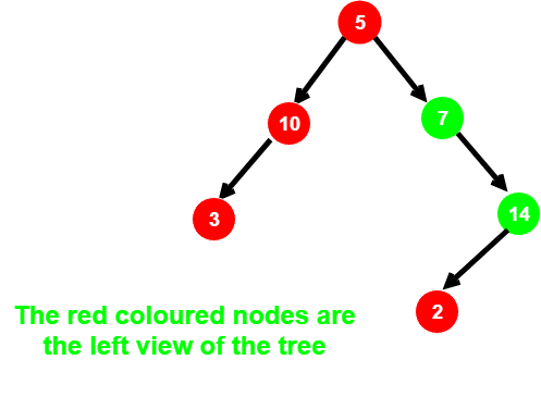 Iterative Method To Print Left View of a Binary Tree