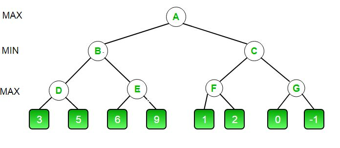 Minimax Algorithm in Game Theory | Set 4 (Alpha-Beta Pruning