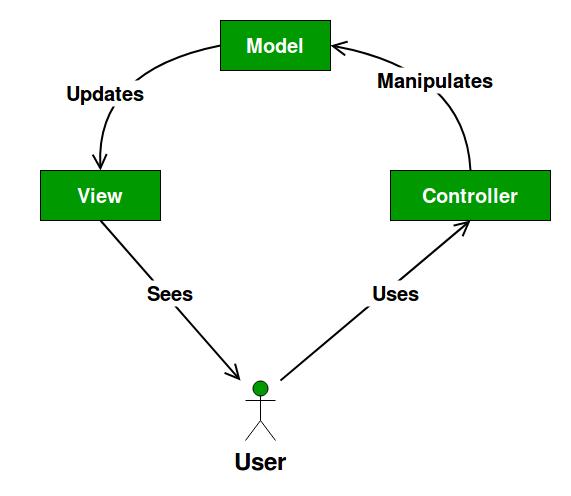 Mvc Design Pattern Geeksforgeeks