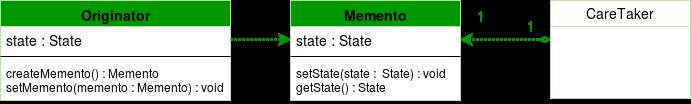Memento-Diagram