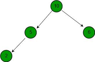Merge two binary Max Heaps - GeeksforGeeks