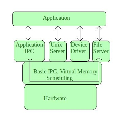 Microkernel in Operating Systems - GeeksforGeeks